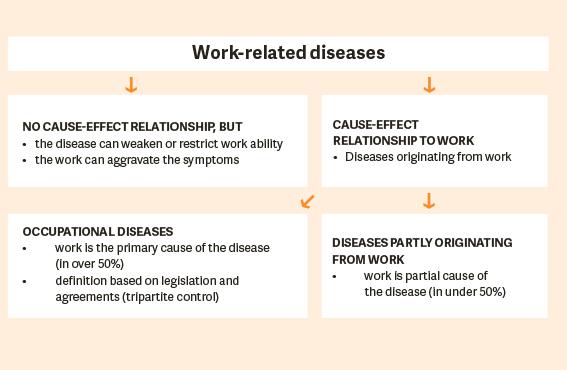 Occupational diseases are caused by work - TELMA