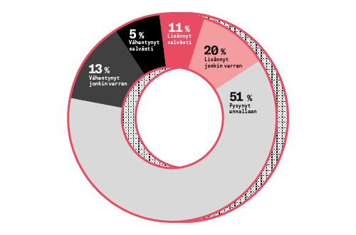 Ympyrän mallinen kuva paljastaa, että 51 prosentin mielestä työmäärä on pysynyt ennallaan. 31 prosenttia kokee työmäärän lisääntyneen, 18 prosenttia vähentyneen.