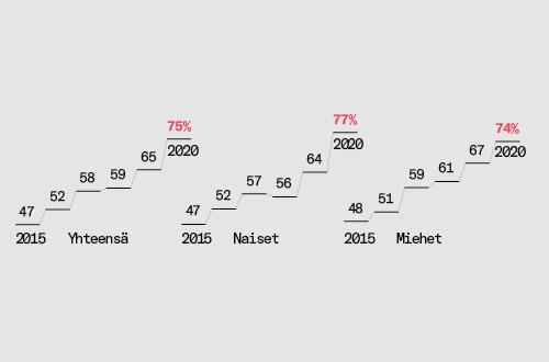 Kuvassa näkyy, miten sekä naiset että miehet ovat käyttäneet vuonna 2020 kymmenen prosenttia enemmän sähköisiä työtiloja ja pikaviestintävälineitä kuin vuonna 2019. Naisissa prosenttimäärä on noussut 13, miehissä 7 prosenttia.