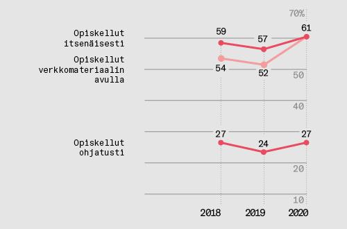 61 prosenttia on opiskellu itsenäisesti tai verkkomateriaalina avulla vuonna 2020. Vuonna 2019 vastaavat luvut olivat 57 ja 52 prosenttia. Ohjatusti opiskelleiden määrä on noussut vuodesta 24 prosentista 27 prosenttiin.