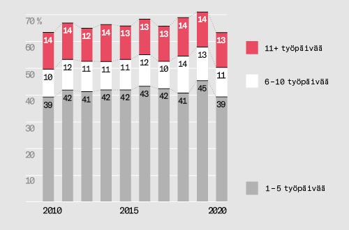 Poissaolot työstä ovat vähentyneet selvästi vuodesta 2019.