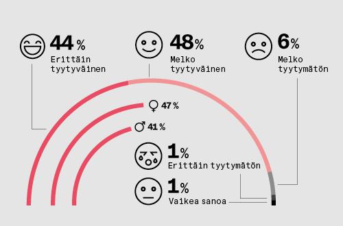 Seitsemän prosenttia etätöitä tehneistä on tyytymätön etätyöhön. Loput ovat melko tai erittäin tyytyväisiä.